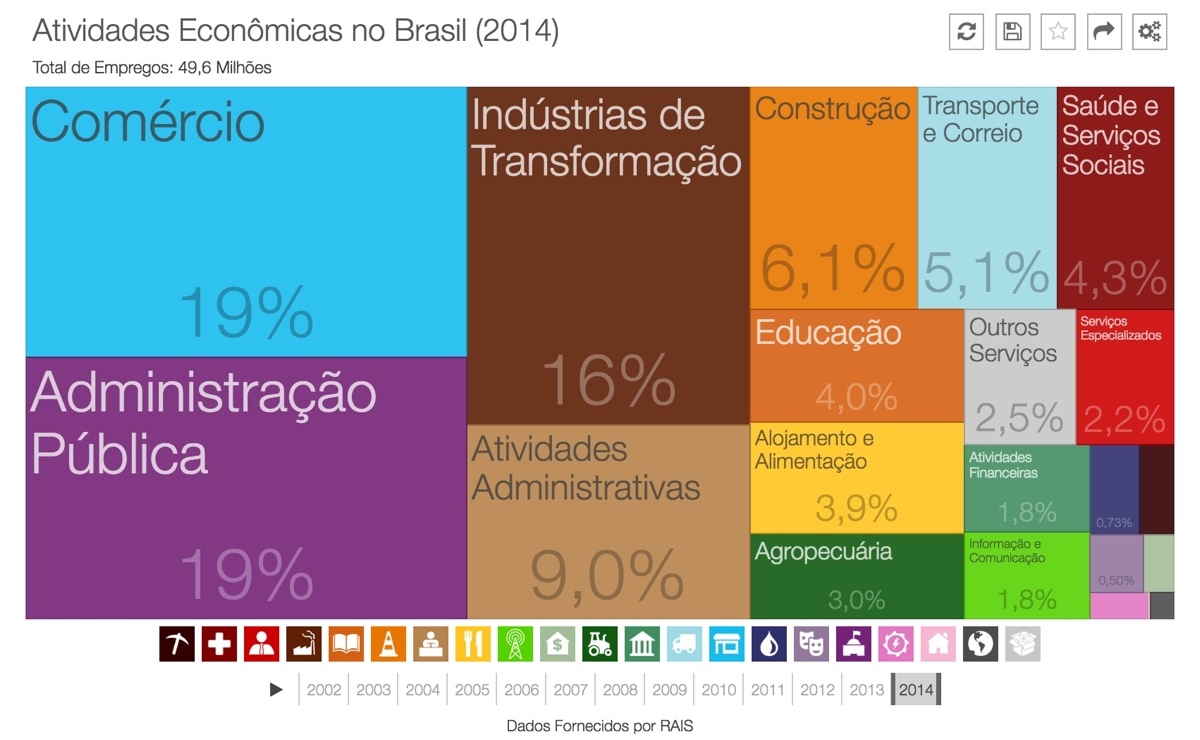 empregos-brasil-2014