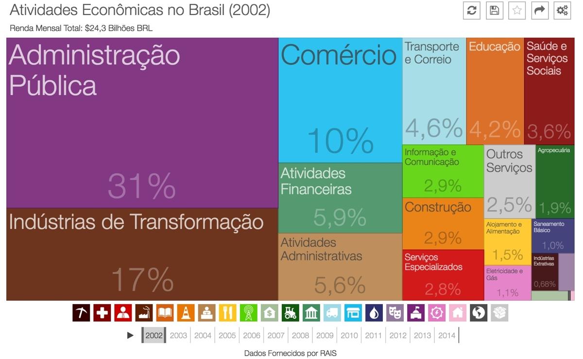 renda-empregos-brasil-2002