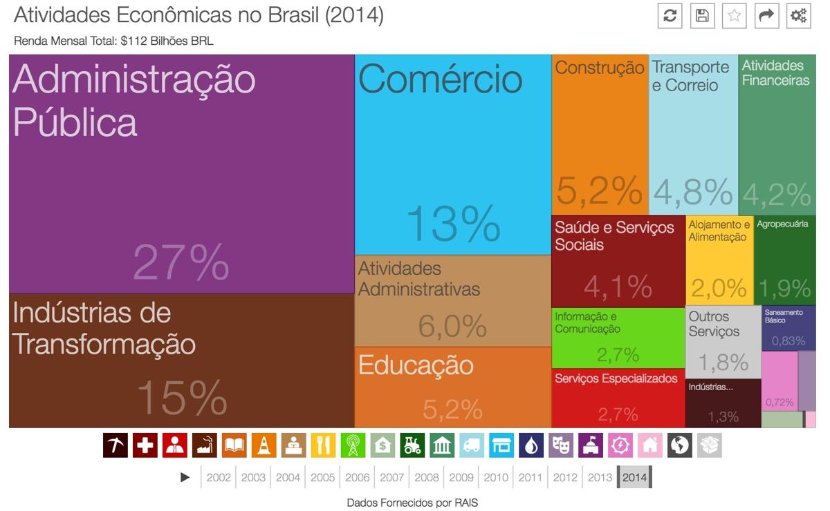renda-empregos-brasil-2014